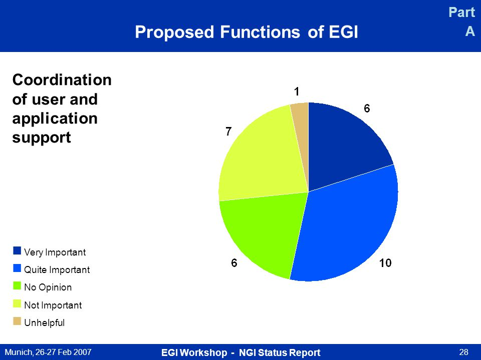Munich, 26-27 Feb 2007 EGI Workshop - NGI Status Report 28 Coordination of user and application support Very Important Quite Important No Opinion Not Important Unhelpful Part A Proposed Functions of EGI