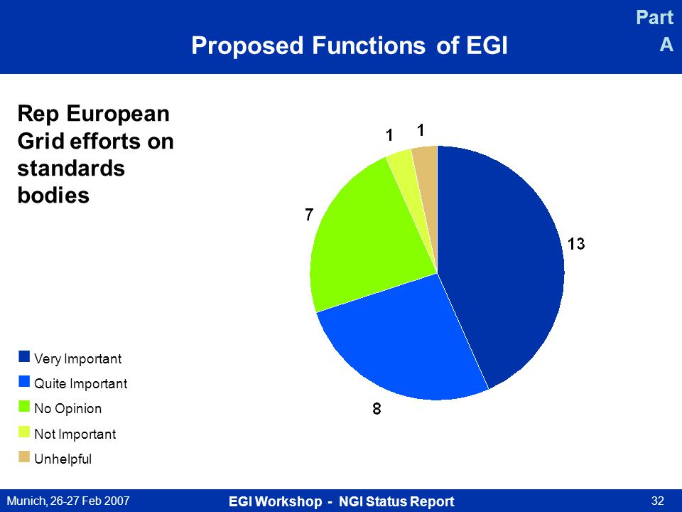 Munich, 26-27 Feb 2007 EGI Workshop - NGI Status Report 32 Rep European Grid efforts on standards bodies Very Important Quite Important No Opinion Not Important Unhelpful Part A Proposed Functions of EGI