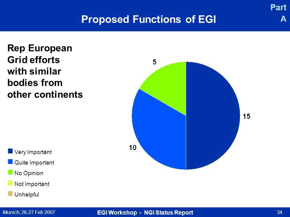 Munich, 26-27 Feb 2007 EGI Workshop - NGI Status Report 34 Rep European Grid efforts with similar bodies from other continents Very Important Quite Important No Opinion Not Important Unhelpful Part A Proposed Functions of EGI