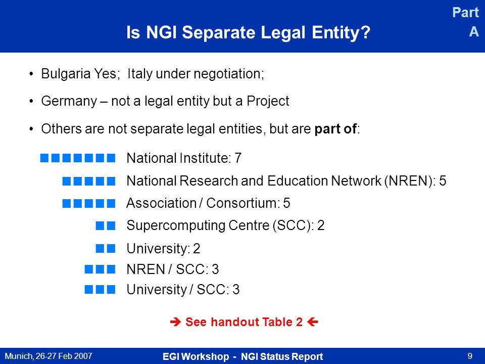 Munich, 26-27 Feb 2007 EGI Workshop - NGI Status Report 9 Is NGI Separate Legal Entity.
