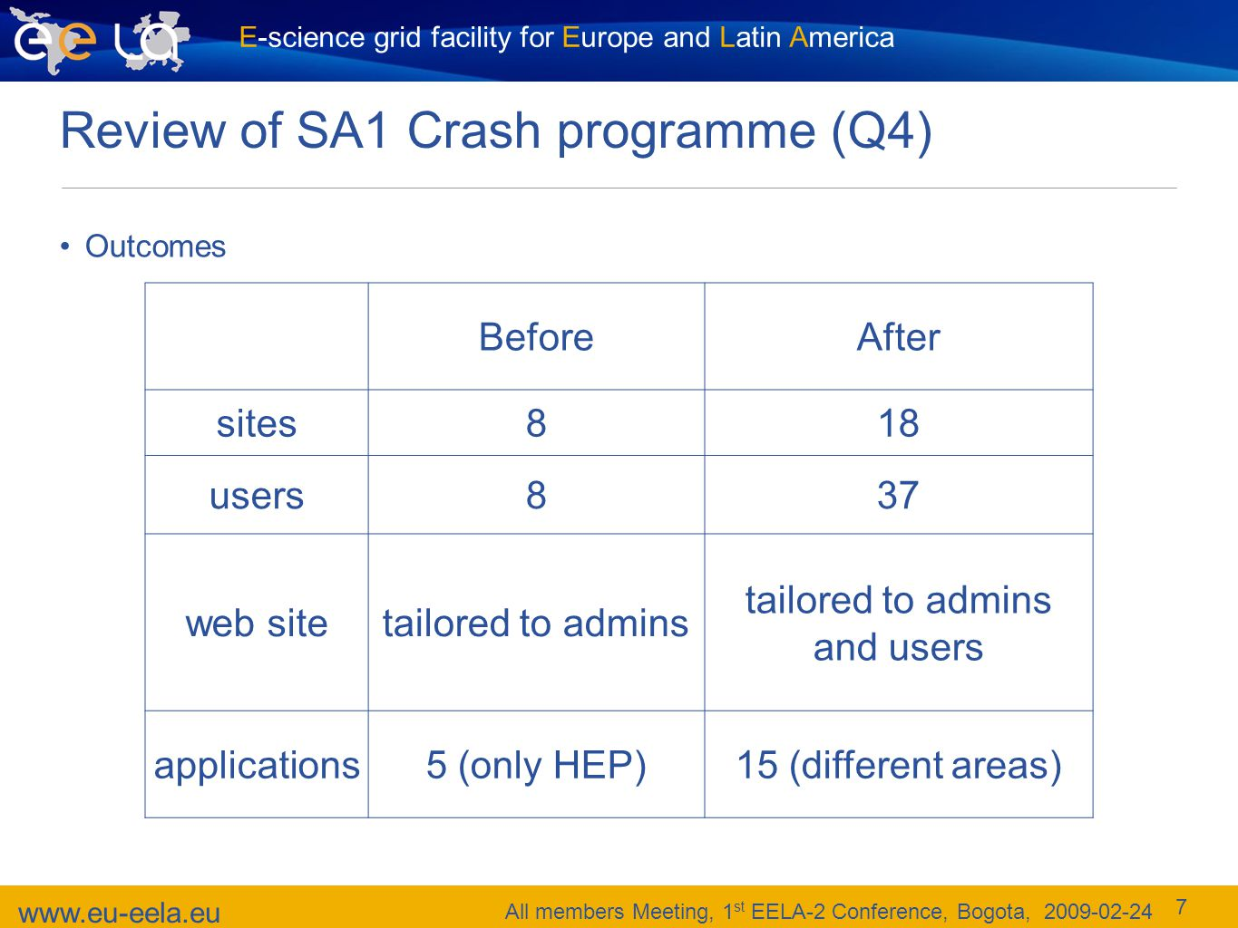 www.eu-eela.eu All members Meeting, 1 st EELA-2 Conference, Bogota, 2009-02-24 E-science grid facility for Europe and Latin America 7 Review of SA1 Crash programme (Q4) Outcomes BeforeAfter sites818 users837 web sitetailored to admins tailored to admins and users applications5 (only HEP)15 (different areas)