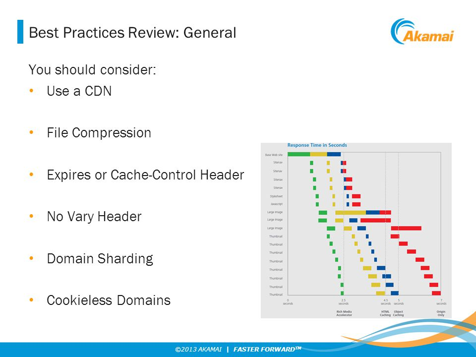 ©2013 AKAMAI | FASTER FORWARD TM Best Practices Review: General You should consider: Use a CDN File Compression Expires or Cache-Control Header No Var