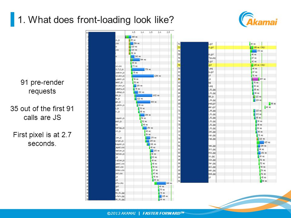 ©2013 AKAMAI | FASTER FORWARD TM 1. What does front-loading look like? 91 pre-render requests 35 out of the first 91 calls are JS First pixel is at 2.