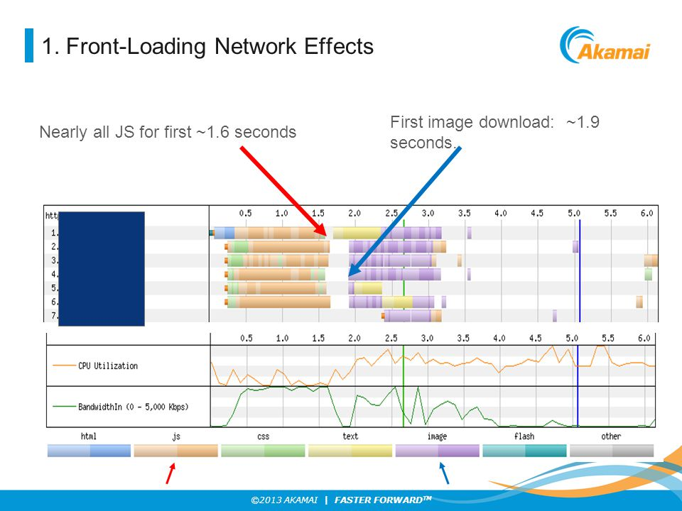 ©2013 AKAMAI | FASTER FORWARD TM 1. Front-Loading Network Effects First image download: ~1.9 seconds. Nearly all JS for first ~1.6 seconds