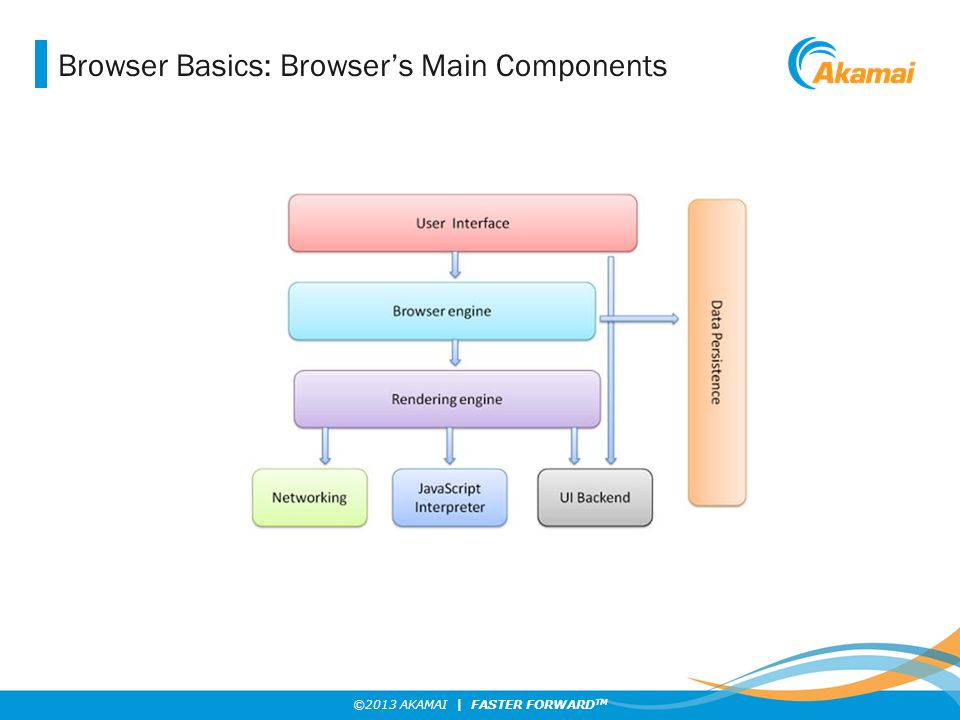 ©2013 AKAMAI | FASTER FORWARD TM Browser Basics: Browser's Main Components