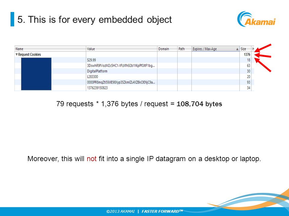 ©2013 AKAMAI | FASTER FORWARD TM 5. This is for every embedded object 79 requests * 1,376 bytes / request = 108,704 bytes Moreover, this will not fit