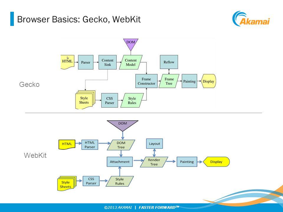 ©2013 AKAMAI | FASTER FORWARD TM Browser Basics: Gecko, WebKit Gecko WebKit