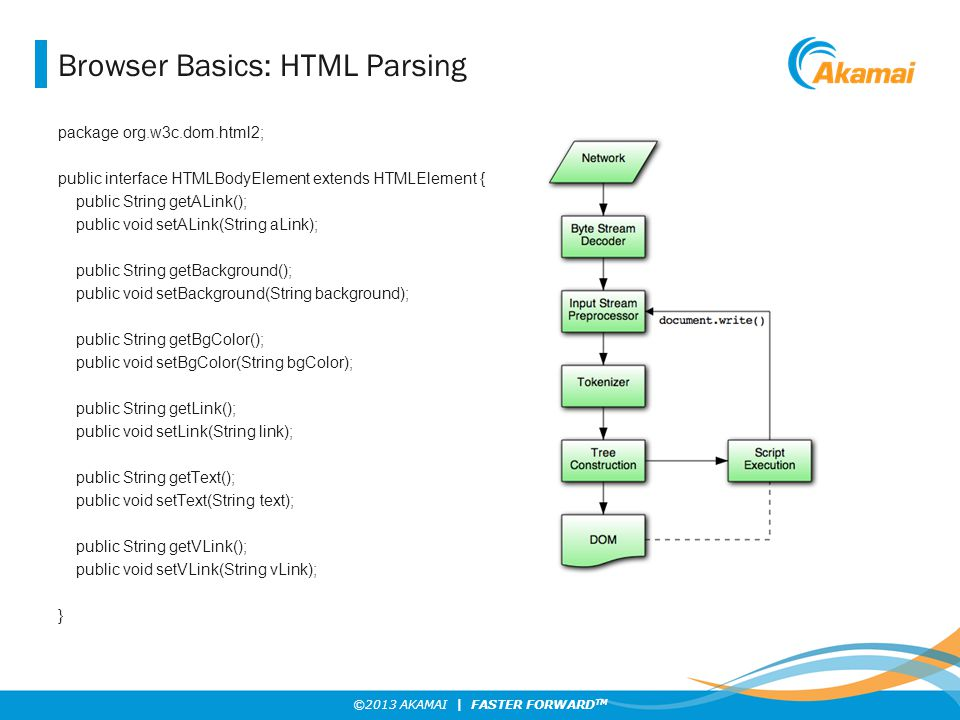 ©2013 AKAMAI | FASTER FORWARD TM Browser Basics: HTML Parsing package org.w3c.dom.html2; public interface HTMLBodyElement extends HTMLElement { public
