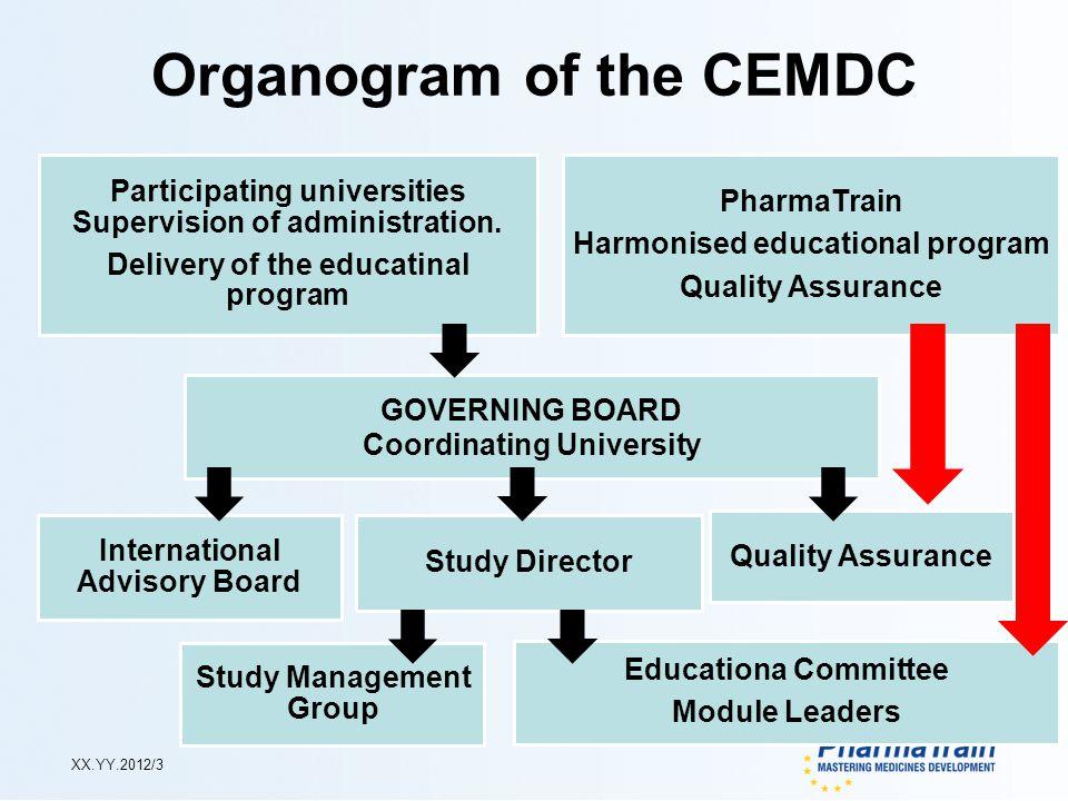 XX.YY.2012/3 Organogram of the CEMDC