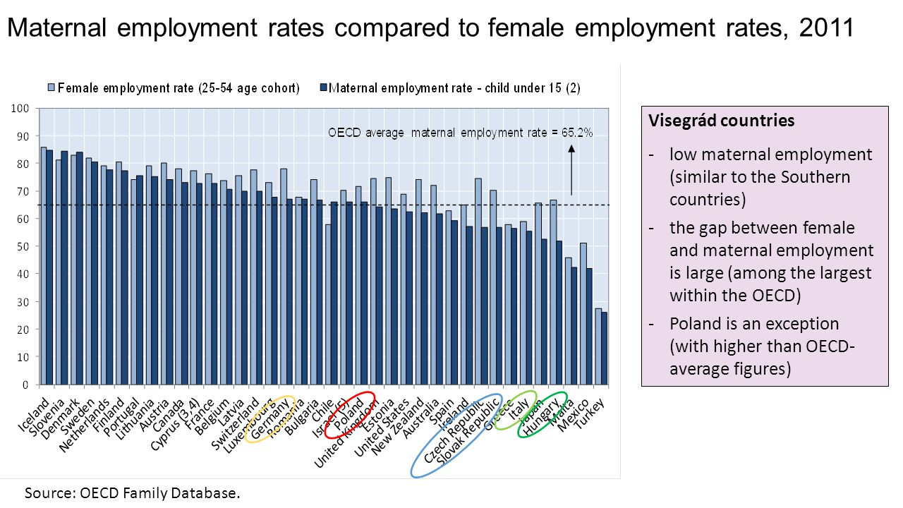 Maternal employment rates compared to female employment rates, 2011 Source: OECD Family Database.