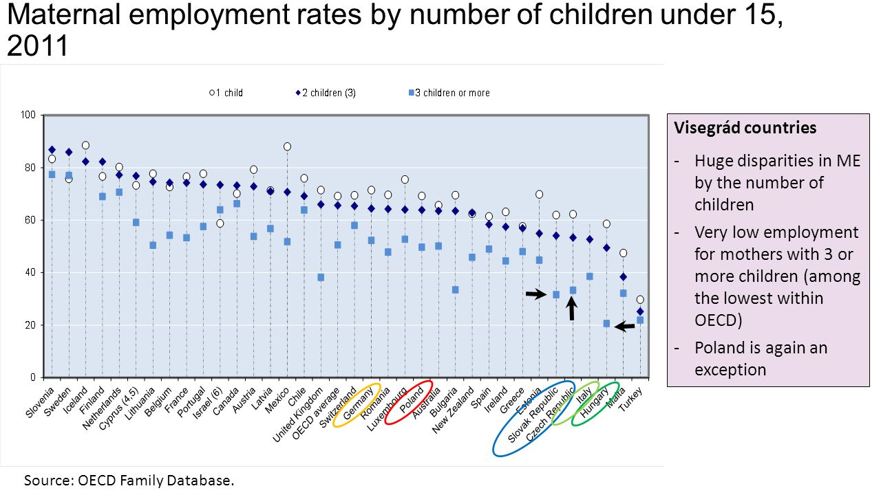 Maternal employment rates by number of children under 15, 2011 Source: OECD Family Database.