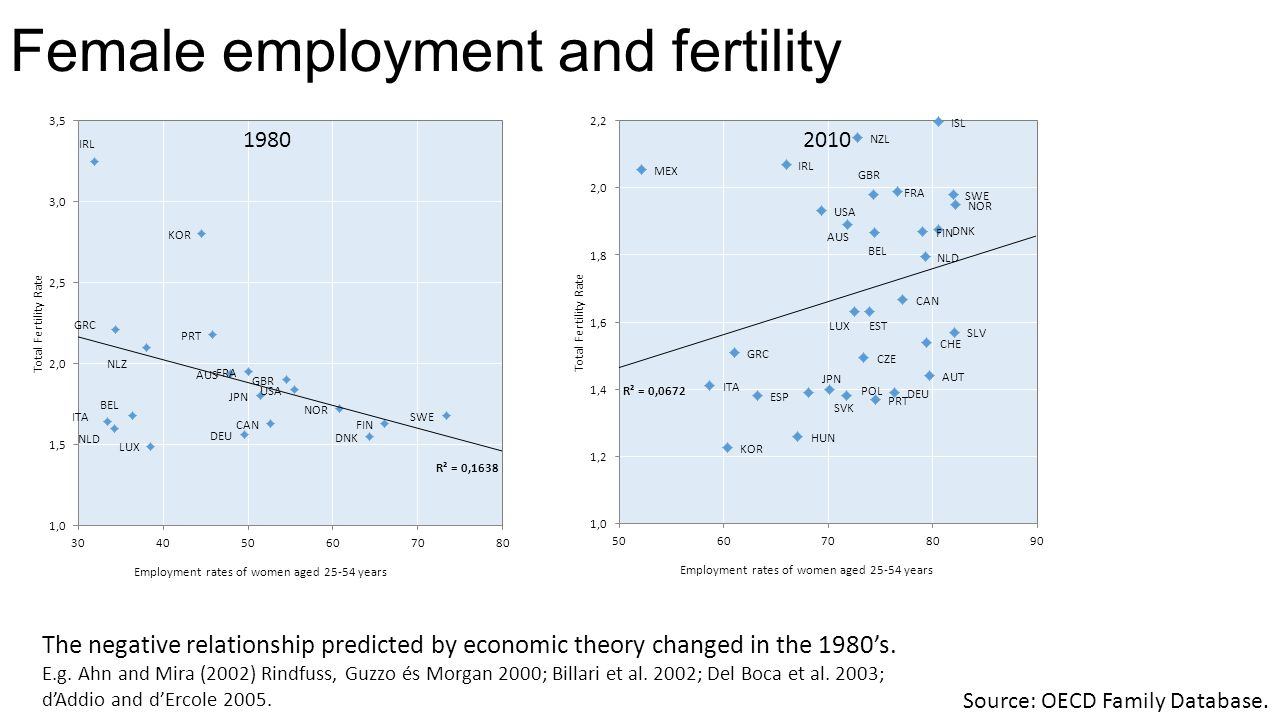 Female employment and fertility 19802010 Source: OECD Family Database.