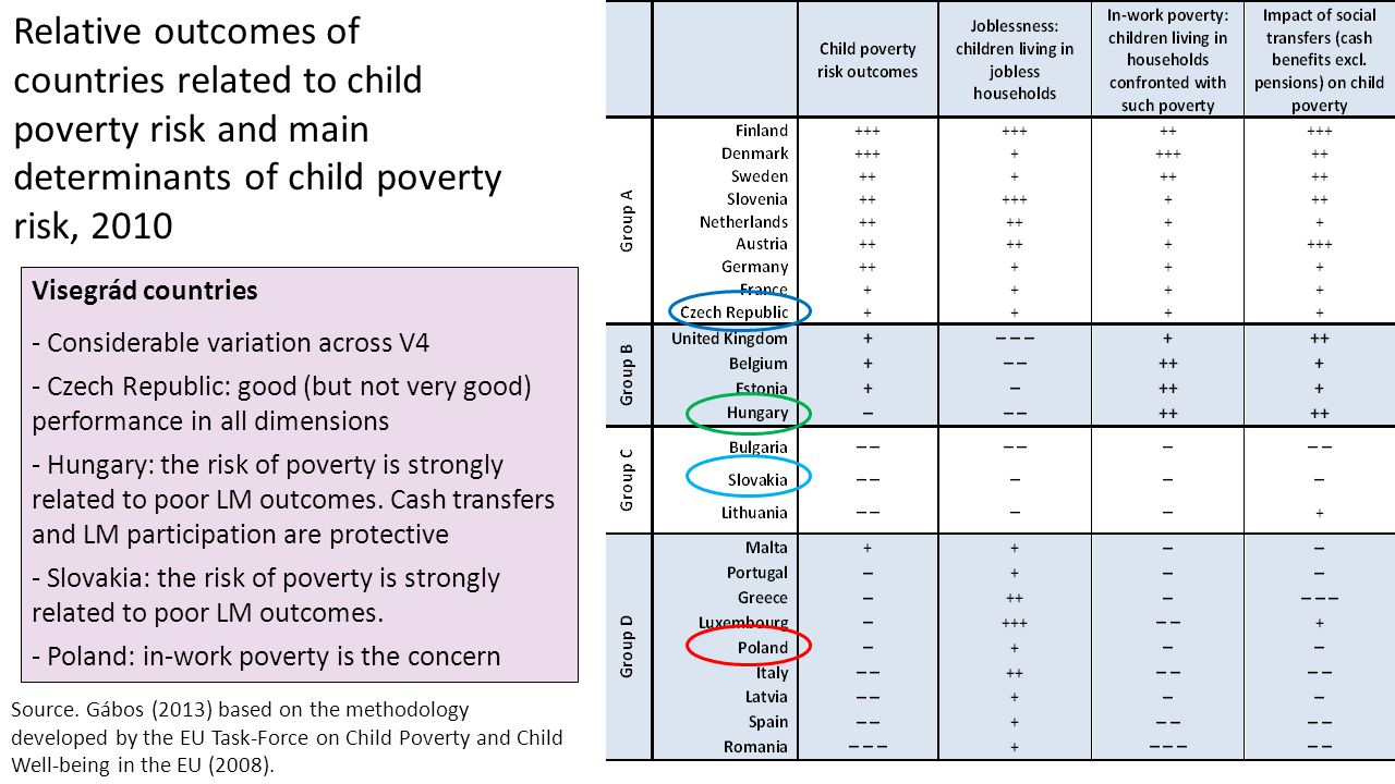 Relative outcomes of countries related to child poverty risk and main determinants of child poverty risk, 2010 Source.