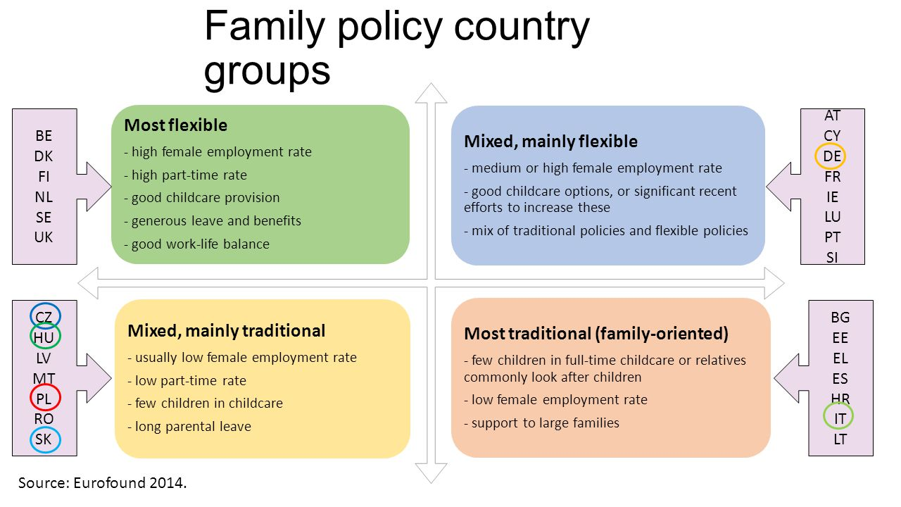 Family policy country groups Most flexible - high female employment rate - high part-time rate - good childcare provision - generous leave and benefit