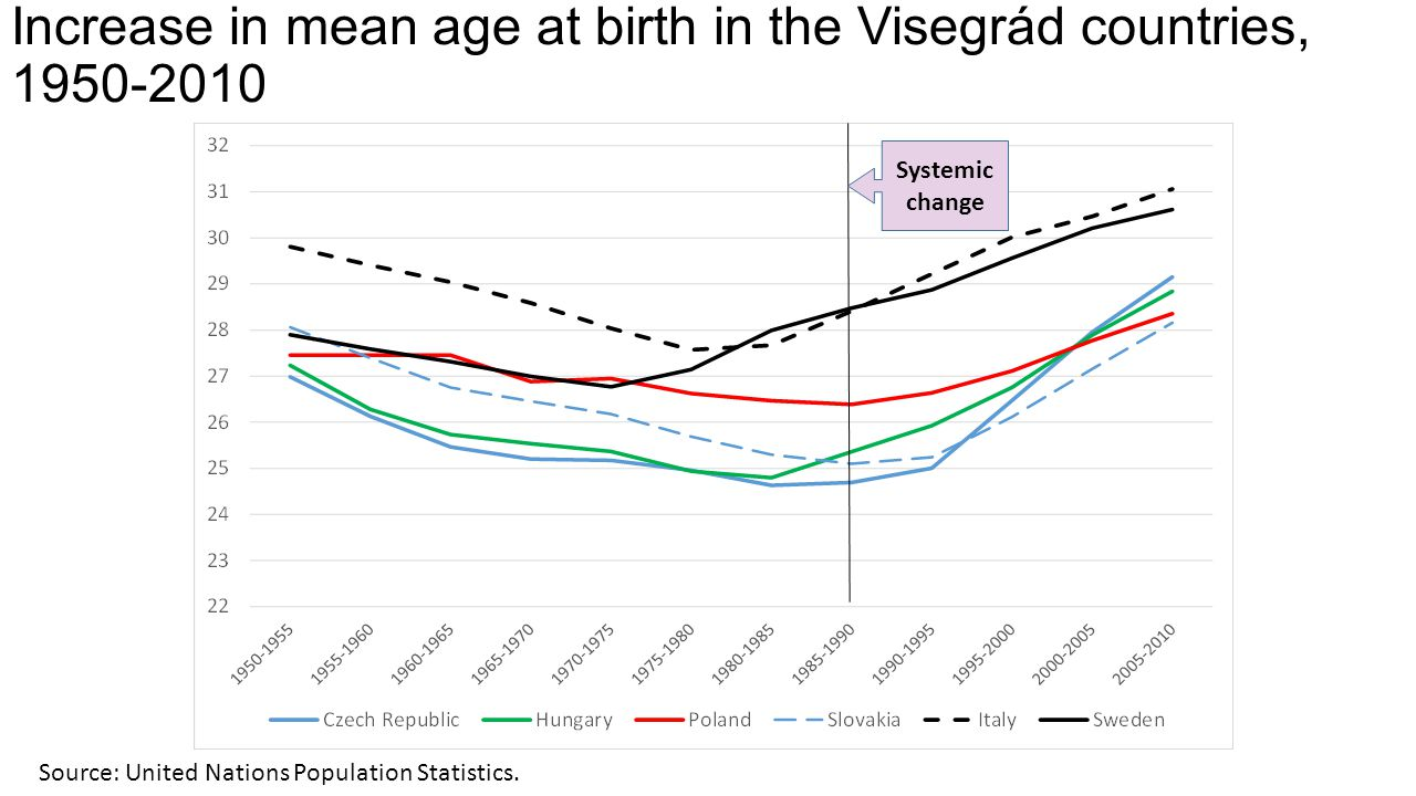 Increase in mean age at birth in the Visegrád countries, 1950-2010 Source: United Nations Population Statistics. Systemic change