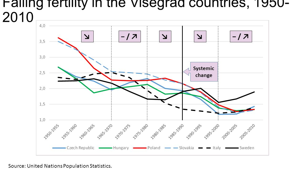Falling fertility in the Visegrád countries, 1950- 2010 Source: United Nations Population Statistics. Systemic change ↘− / ↗↘↘