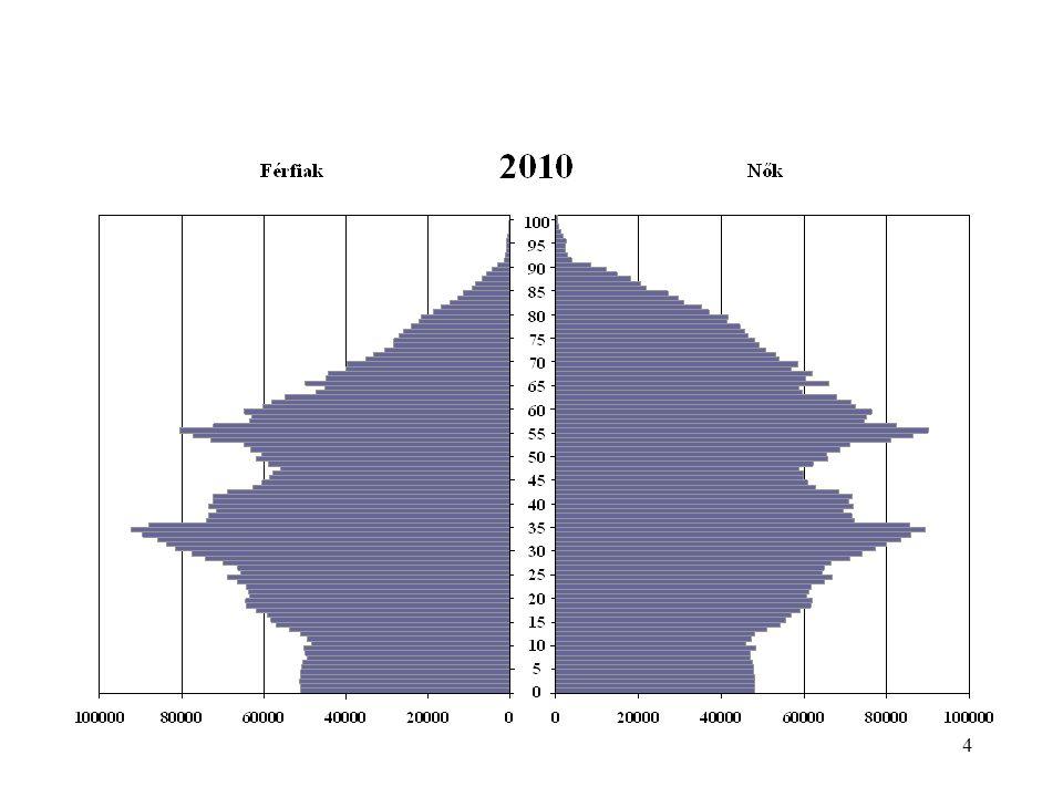 Population development of Hungary 5