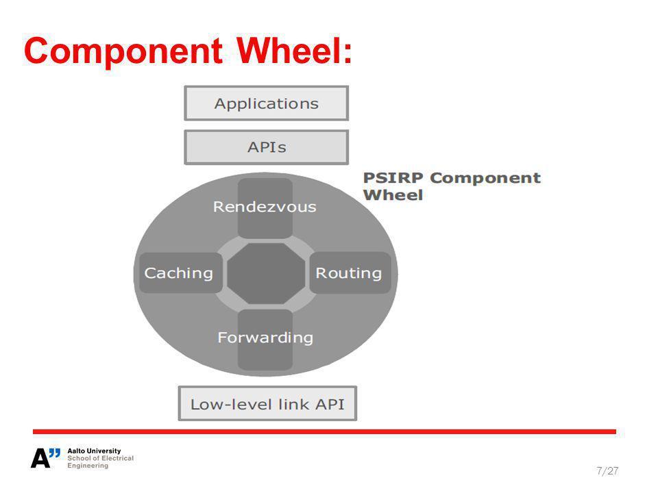 Component Wheel: 7/27