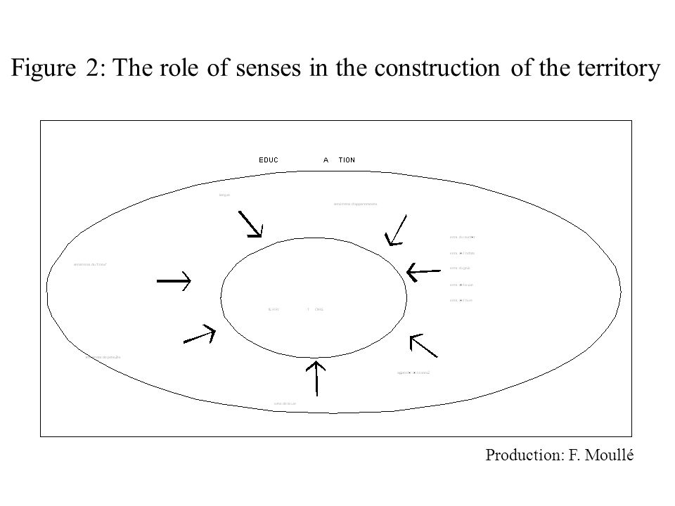 Figure 2: The role of senses in the construction of the territory Production: F. Moullé