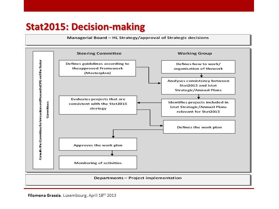 Stat2015: Decision-making Filomena Grassia. Luxembourg, April 18 th 2013