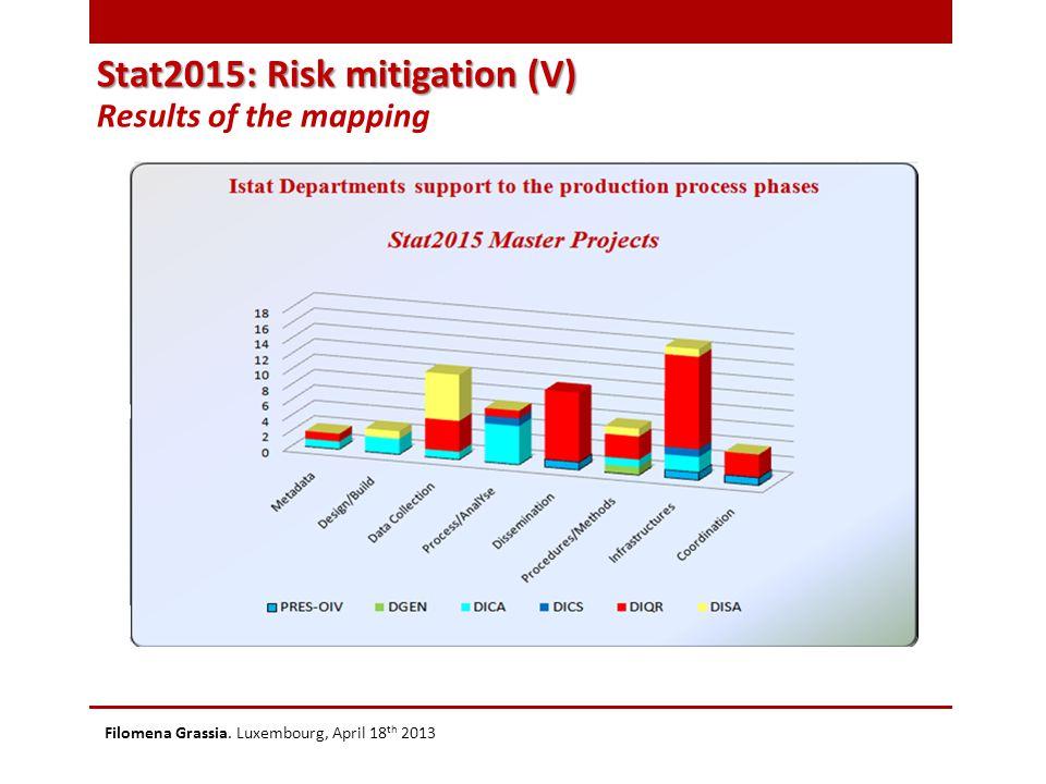 Stat2015: Risk mitigation (V) Results of the mapping Filomena Grassia. Luxembourg, April 18 th 2013
