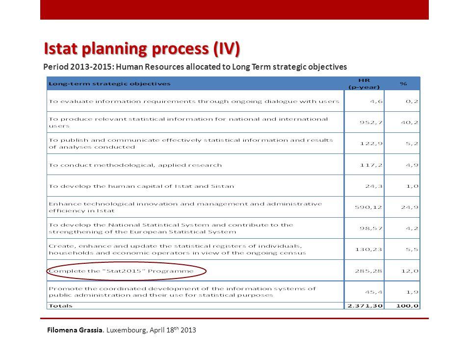 Istat Modernisation Program: Stat2015 Filomena Grassia.