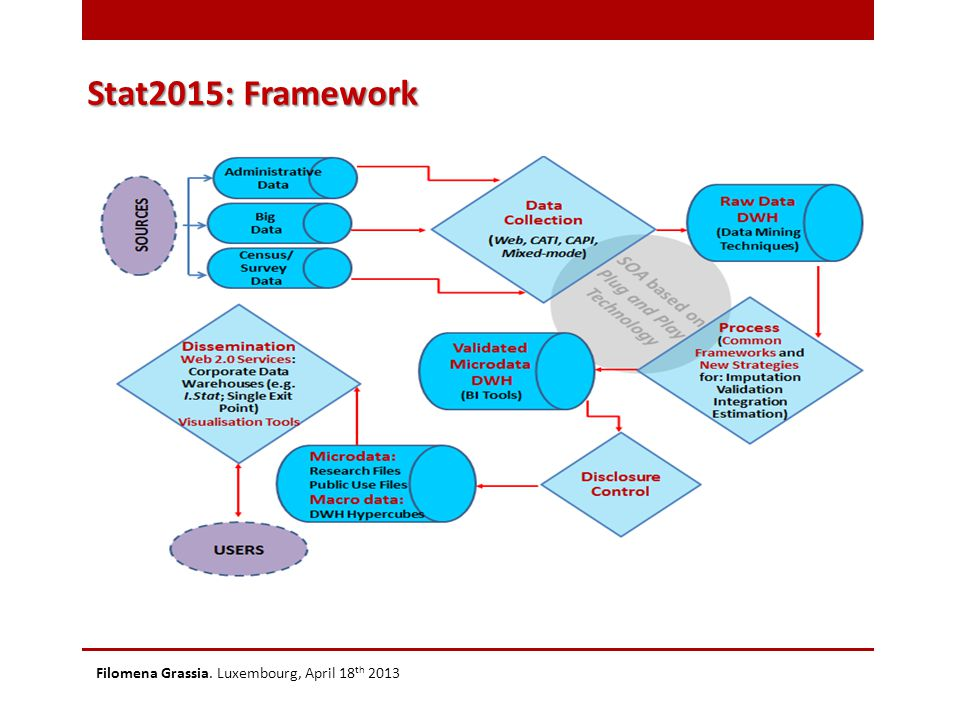 Stat2015: Framework Filomena Grassia. Luxembourg, April 18 th 2013
