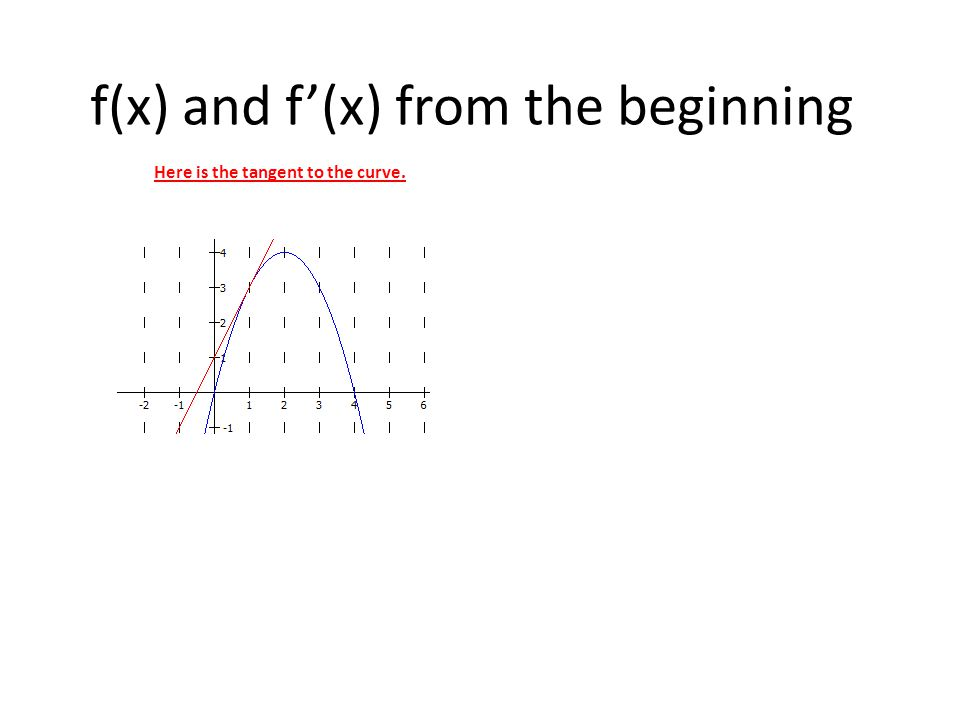 f(x) and f'(x) from the beginning Here is the tangent to the curve.