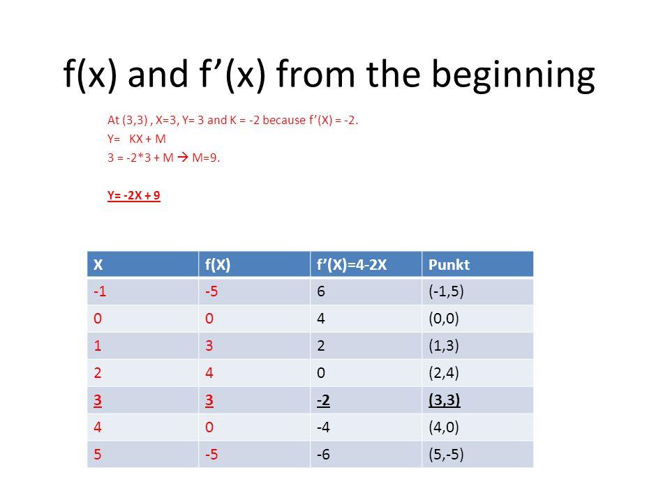 f(x) and f'(x) from the beginning At (3,3), X=3, Y= 3 and K = -2 because f'(X) = -2. Y= KX + M 3 = -2*3 + M  M=9. Y= -2X + 9 Xf(X)f'(X)=4-2XPunkt -56
