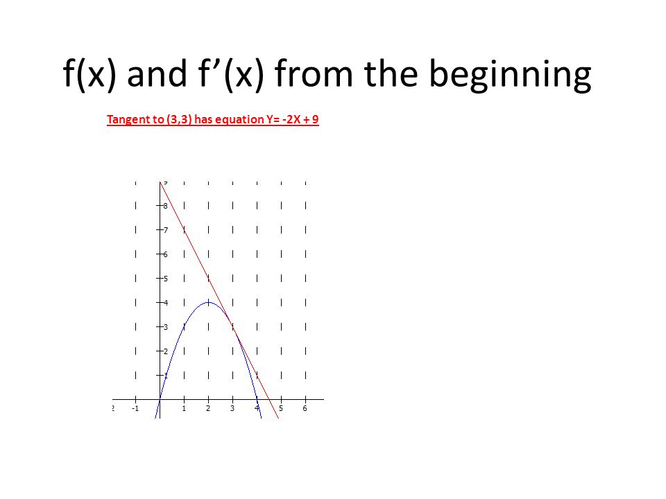 f(x) and f'(x) from the beginning Tangent to (3,3) has equation Y= -2X + 9