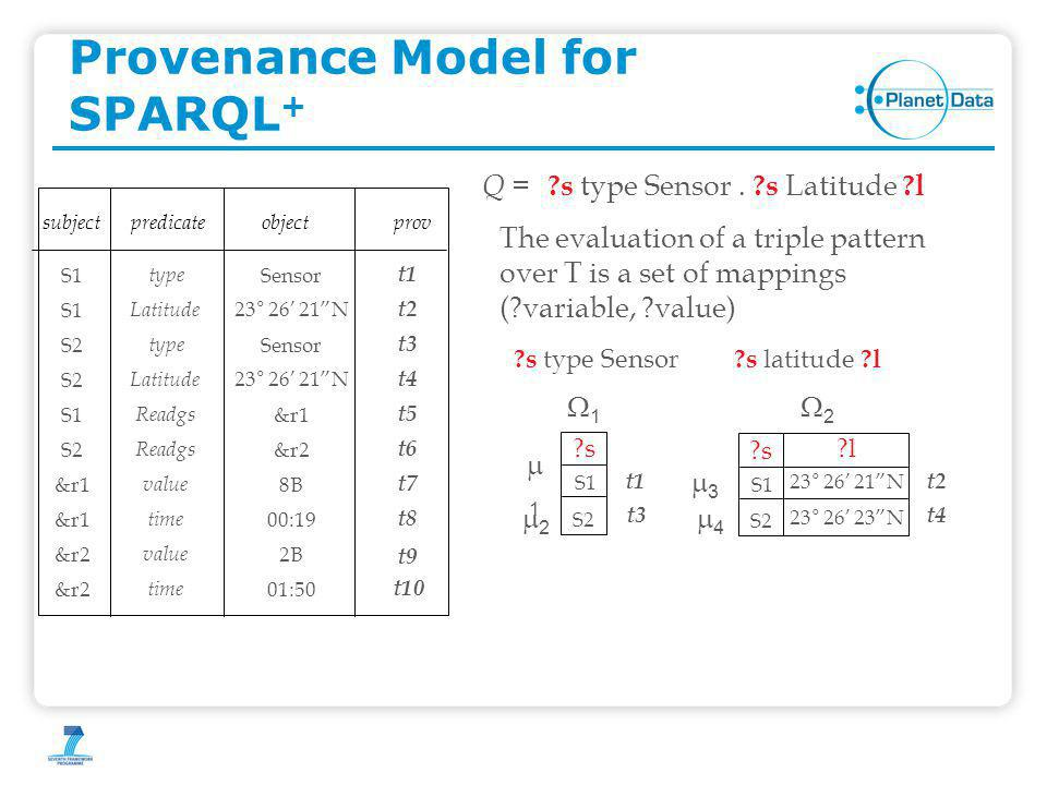 Provenance Model for SPARQL + ?s type Sensor. ?s Latitude ?l Q = The evaluation of a triple pattern over T is a set of mappings (?variable, ?value) ?s