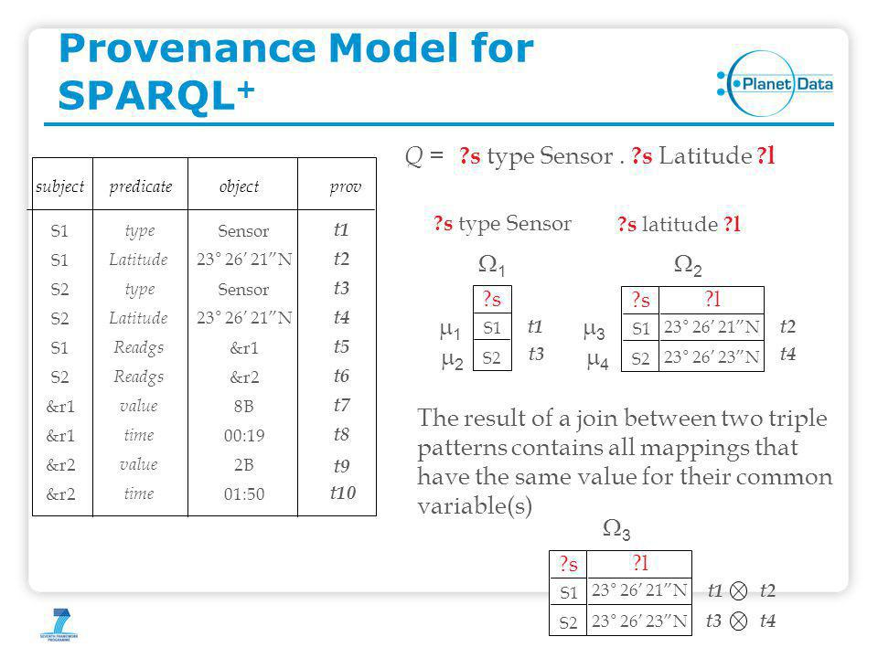Provenance Model for SPARQL + ?s type Sensor.