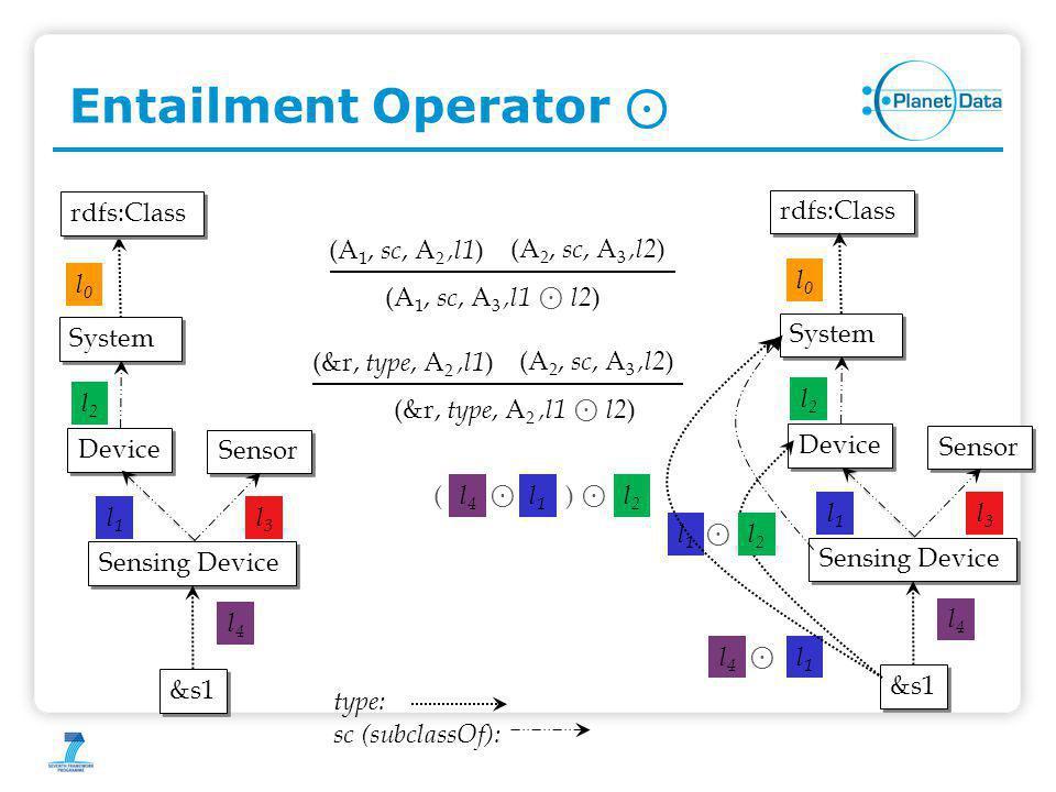 Entailment Operator ⊙ (A 1, sc, A 3,l1 ⊙ l2 ) (A 1, sc, A 2,l1 ) (A 2, sc, A 3,l2 ) (&r, type, A 2,l1 ⊙ l2 ) (&r, type, A 2,l1 ) (A 2, sc, A 3,l2 ) Sensing Device Device Sensor System l2l2 l3l3 l1l1 &s1 l4l4 rdfs:Class l0l0 Sensing Device Device Sensor System l2l2 l3l3 l1l1 &s1 l4l4 type: sc (subclassOf): l0l0 rdfs:Class l1l1 l4l4 ⊙ l1l1 ⊙ l2l2 ⊙ l2l2 l1l1 l4l4 ⊙ ()