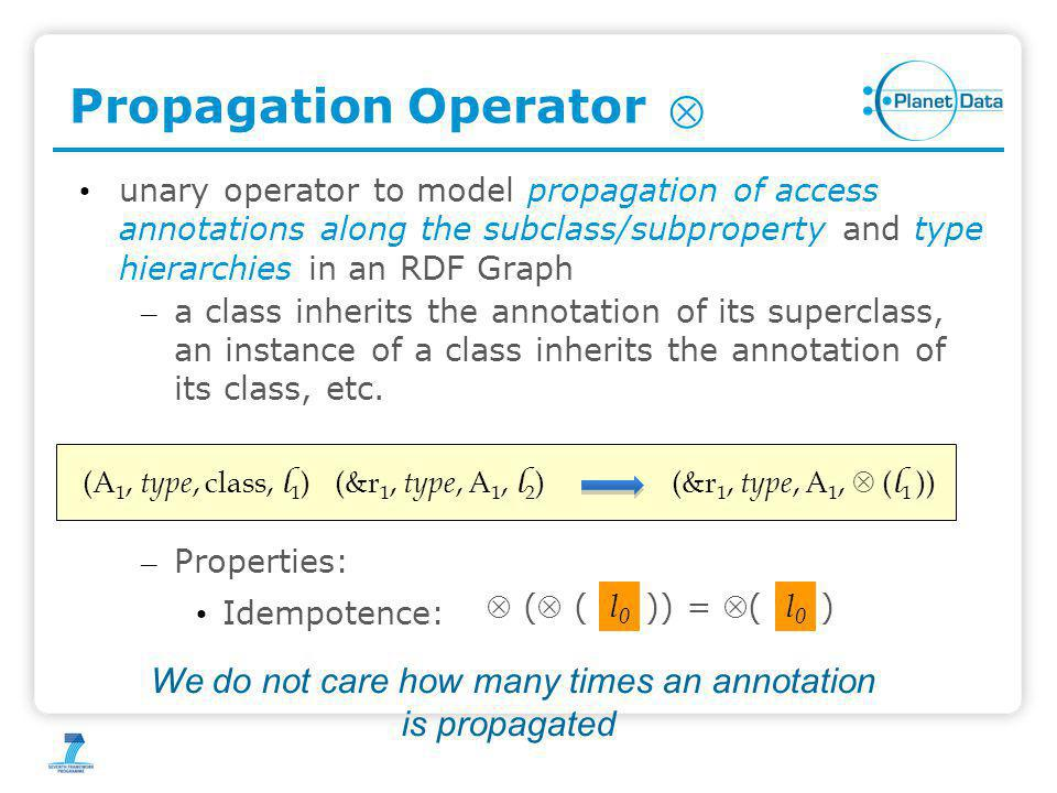 Propagation Operator unary operator to model propagation of access annotations along the subclass/subproperty and type hierarchies in an RDF Graph – a