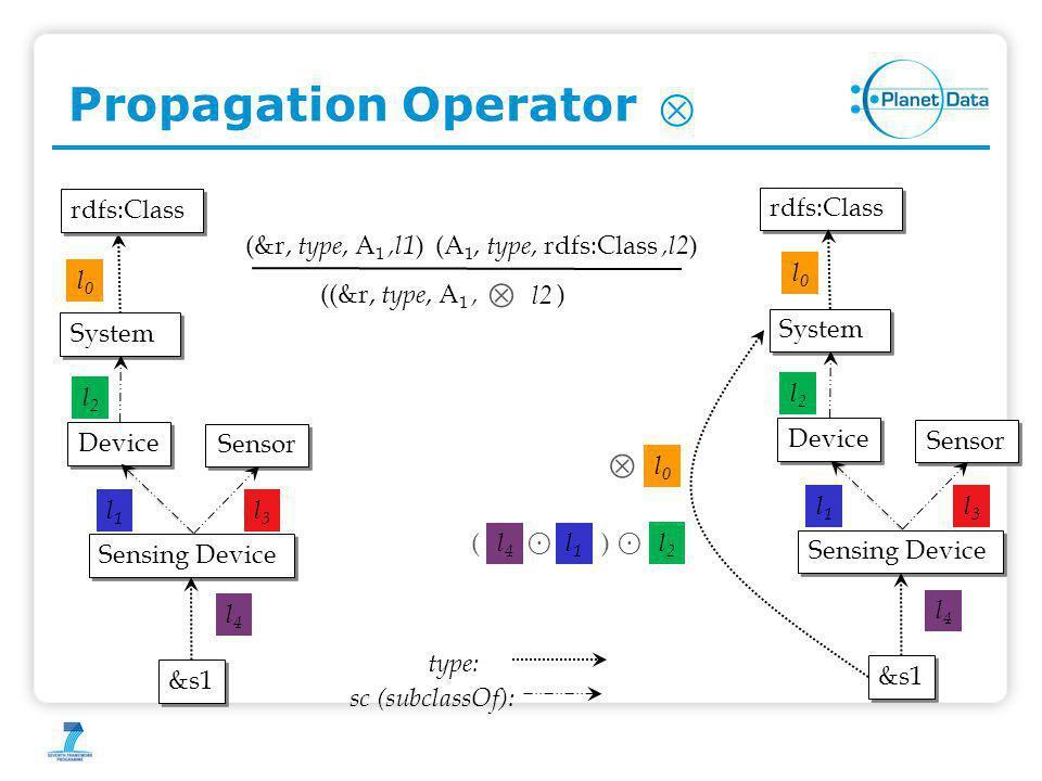 Propagation Operator Sensing Device Device Sensor System l2l2 l3l3 l1l1 &s1 l4l4 type: sc (subclassOf): l0l0 Sensing Device Device Sensor System l2l2 l3l3 l1l1 &s1 l4l4 rdfs:Class l0l0   l0l0 ⊙ l2l2 l1l1 l4l4 ⊙ () (&r, type, A 1,l1 )(A 1, type, rdfs:Class,l2 ) ((&r, type, A 1, )  l2