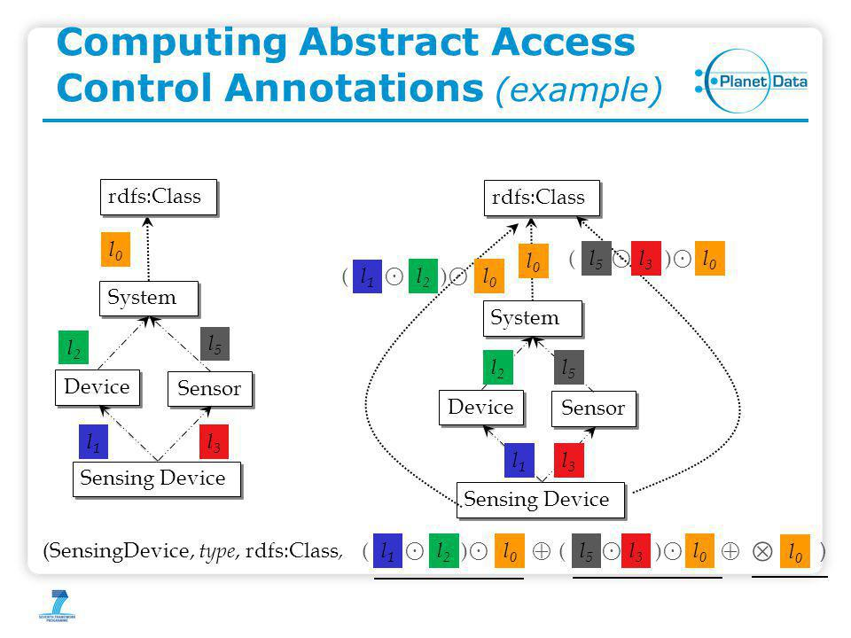 Computing Abstract Access Control Annotations (example) Sensing Device Device Sensor System l2l2 l3l3 l1l1 l0l0 rdfs:Class l5l5 Sensing Device Device Sensor System l2l2 l3l3 l1l1 l0l0 rdfs:Class l5l5 ⊙ l2l2 l1l1 ⊙ () l0l0 ⊙ l3l3 l5l5 () ⊙ l0l0  ⊙ l2l2 l1l1 ⊙ () l0l0 ⊙ l3l3 l5l5 () ⊙ l0l0  l0l0 (SensingDevice, type, rdfs:Class, )