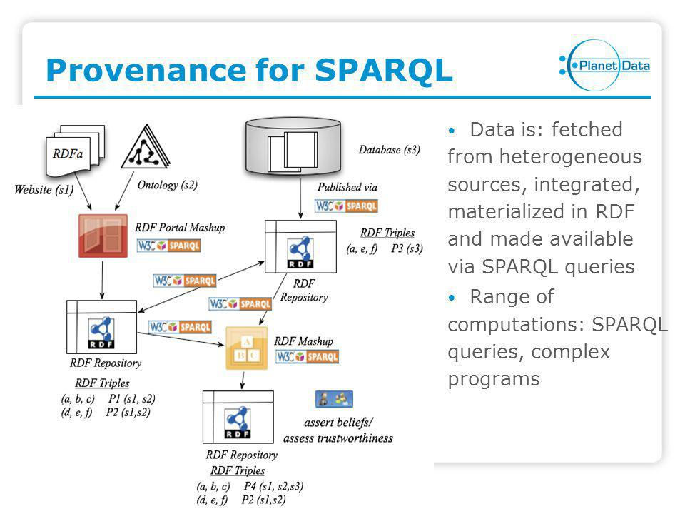 Provenance for SPARQL Data is: fetched from heterogeneous sources, integrated, materialized in RDF and made available via SPARQL queries Range of computations: SPARQL queries, complex programs