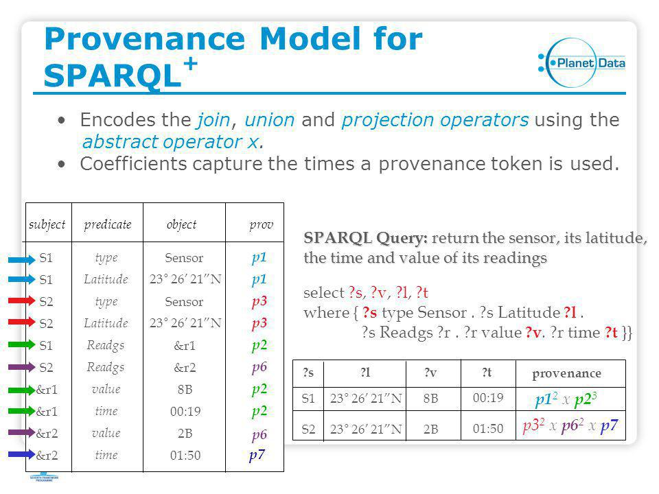 "Provenance Model for SPARQL + subjectpredicateobject S1 type Sensor S1 Readgs &r1 S1 Latitude 23° 26' 21""N S2 type Sensor S2 Readgs &r2 S2 Latitude 23"