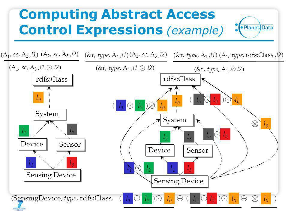 Computing Abstract Access Control Expressions (example) Sensing Device Device Sensor System l2l2 l3l3 l1l1 l0l0 rdfs:Class (A 1, sc, A 3,l1 ⊙ l2 ) (A 1, sc, A 2,l1 ) (A 2, sc, A 3,l2 ) (&r, type, A 2,l1 ⊙ l2 ) (&r, type, A 2,l1 ) (A 2, sc, A 3,l2 ) l5l5 Sensing Device Device Sensor System l2l2 l3l3 l1l1 l0l0 rdfs:Class l5l5 l1l1 ⊙ l2l2 ⊙ l3l3 l5l5 ⊙ l2l2 l1l1 ⊙ () l0l0 ⊙ l3l3 l5l5 () ⊙ l0l0  l0l0 (&r, type, A 1,l1 )(A 1, type, rdfs:Class,l2 ) (&r, type, A 1, )  l2 (SensingDevice, type, rdfs:Class, ⊙ l2l2 l1l1 ⊙ () l0l0 ⊙ l3l3 l5l5 () ⊙ l0l0  l0l0  )