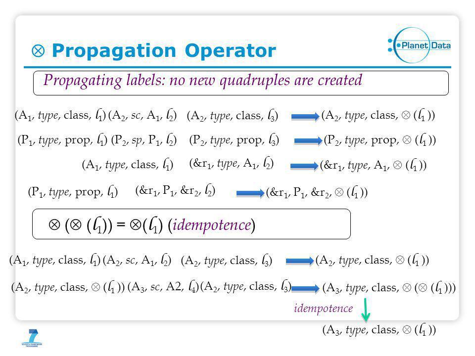  Propagation Operator idempotence  (  ( l 1 )) =  ( l 1 ) ( idempotence ) (A 1, type, class, l 1 )(A 2, type, class,  ( l 1 ))(A 2, sc, A 1, l 2 ) (A 2, type, class, l 3 ) (A 2, type, class,  ( l 1 )) (A 3, sc, A2, l 4 ) Propagating labels: no new quadruples are created (A 3, type, class,  (  ( l 1 ))) (A 2, type, class, l 3 ) (A 3, type, class,  ( l 1 )) (A 1, type, class, l 1 )(A 2, type, class,  ( l 1 ))(A 2, sc, A 1, l 2 ) (A 2, type, class, l 3 ) (P 1, type, prop, l 1 )(P 2, type, prop,  ( l 1 ))(P 2, sp, P 1, l 2 ) (P 2, type, prop, l 3 ) (A 1, type, class, l 1 ) (&r 1, type, A 1,  ( l 1 )) (&r 1, type, A 1, l 2 ) (P 1, type, prop, l 1 ) (&r 1, P 1, &r 2,  ( l 1 )) (&r 1, P 1, &r 2, l 2 )