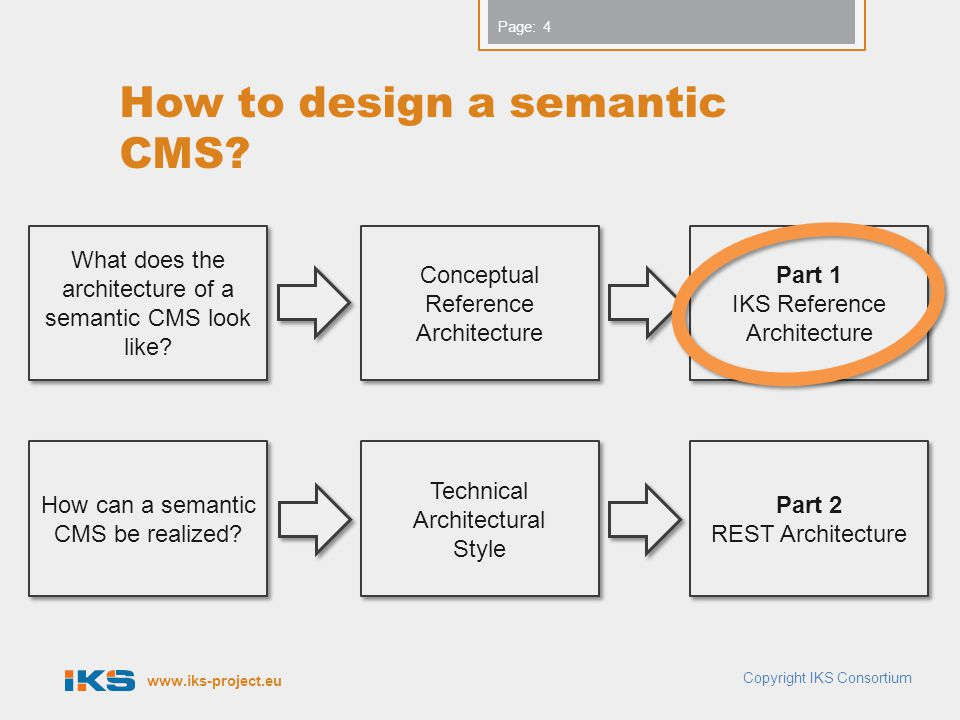 www.iks-project.eu Page: How to design a semantic CMS.