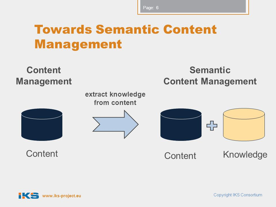 www.iks-project.eu Page: Towards Semantic Content Management Copyright IKS Consortium 6 extract knowledge from content Semantic Content Management Content Knowledge Content Management