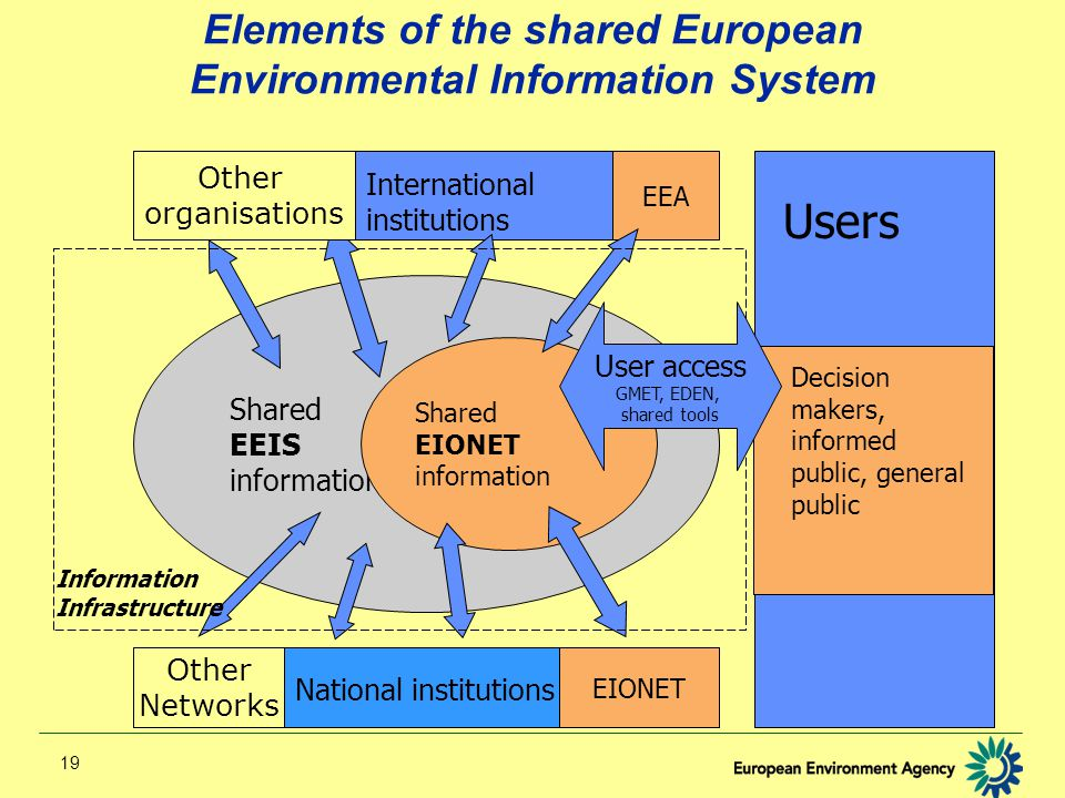 19 Shared EEIS information Elements of the shared European Environmental Information System International institutions National institutions Users Shared EIONET information Information Infrastructure EEA EIONET Decision makers, informed public, general public User access GMET, EDEN, shared tools Other Networks Other organisations