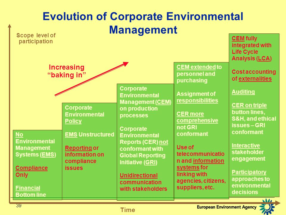 39 No Environmental Management Systems (EMS) Compliance Only Financial Bottom line Corporate Environmental Policy EMS Unstructured Reporting or information on compliance issues Corporate Environmental Management (CEM) on production processes Corporate Environmental Reports (CER) not conformant with Global Reporting Initiative (GRI) Unidirectional communication with stakeholders CEM extended to personnel and purchasing Assignment of responsibilities CER more comprehensive not GRI conformant Use of telecommunicatio n and information systems for linking with agencies, citizens, suppliers, etc.