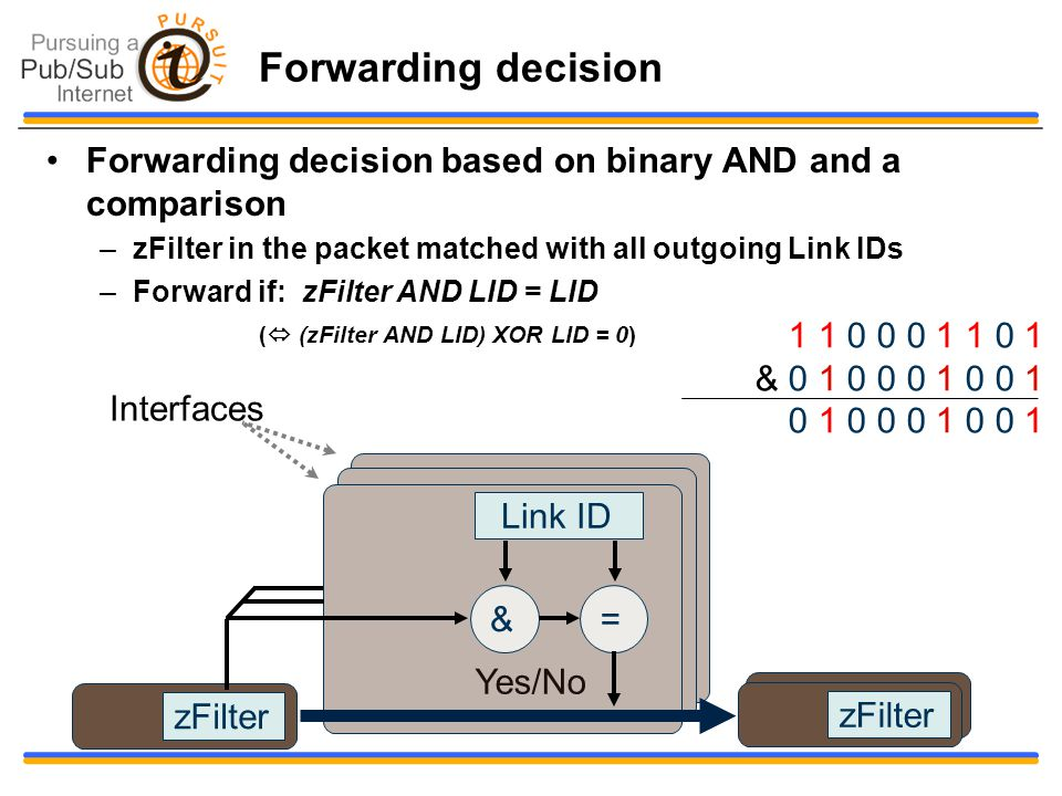 Forwarding decision Forwarding decision based on binary AND and a comparison –zFilter in the packet matched with all outgoing Link IDs –Forward if: zFilter AND LID = LID (  (zFilter AND LID) XOR LID = 0) zFilter Link ID &= zFilter Yes/No Interfaces 1 1 0 0 0 1 1 0 1 & 0 1 0 0 0 1 0 0 1 0 1 0 0 0 1 0 0 1
