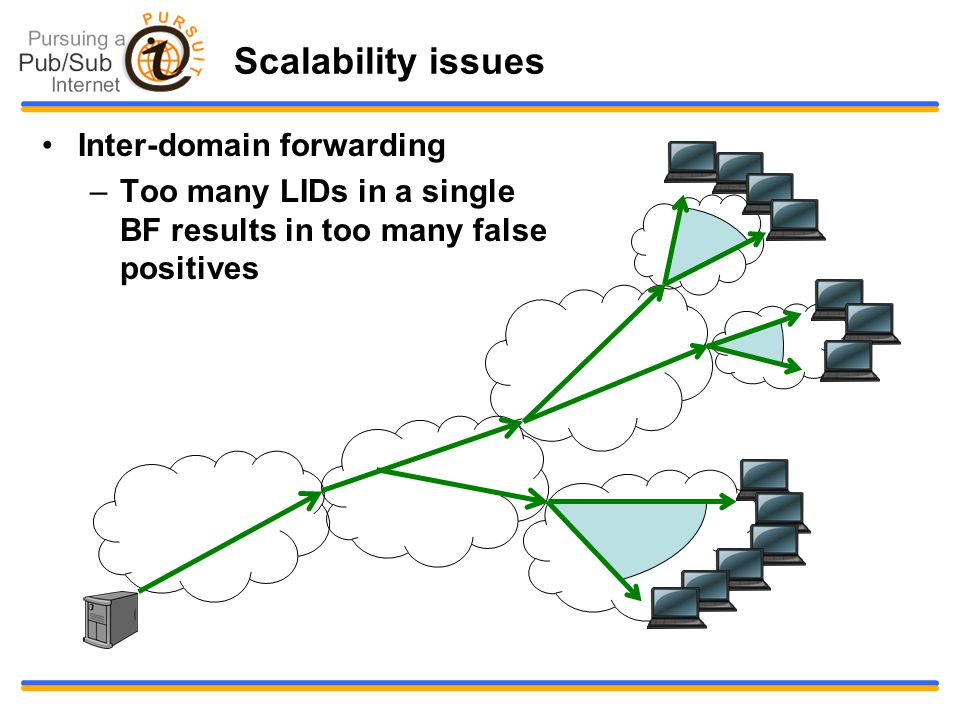 Scalability issues Inter-domain forwarding –Too many LIDs in a single BF results in too many false positives