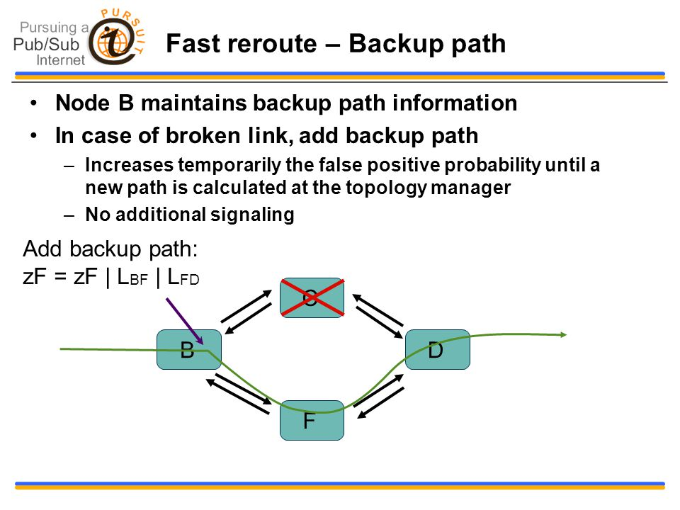 Fast reroute – Backup path Node B maintains backup path information In case of broken link, add backup path –Increases temporarily the false positive probability until a new path is calculated at the topology manager –No additional signaling B F C D Add backup path: zF = zF | L BF | L FD