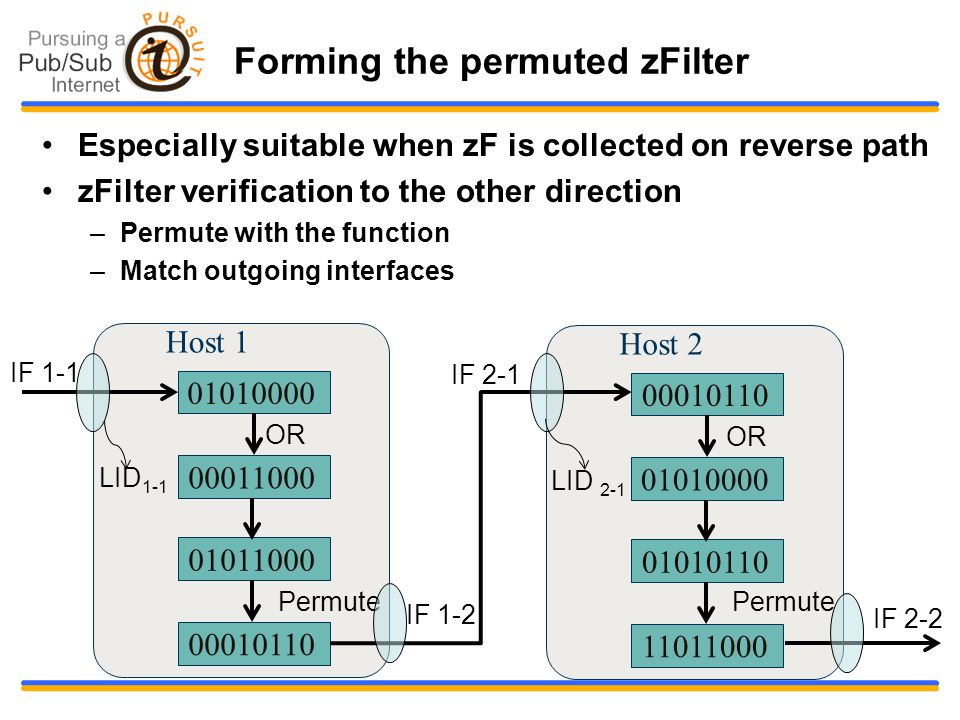 Forming the permuted zFilter Especially suitable when zF is collected on reverse path zFilter verification to the other direction –Permute with the function –Match outgoing interfaces 01010000 Host 1 00011000 01011000 OR Permute 00010110 LID 1-1 00010110 Host 2 01010000 01010110 Permute OR 11011000 LID 2-1 IF 1-1 IF 1-2 IF 2-1 IF 2-2