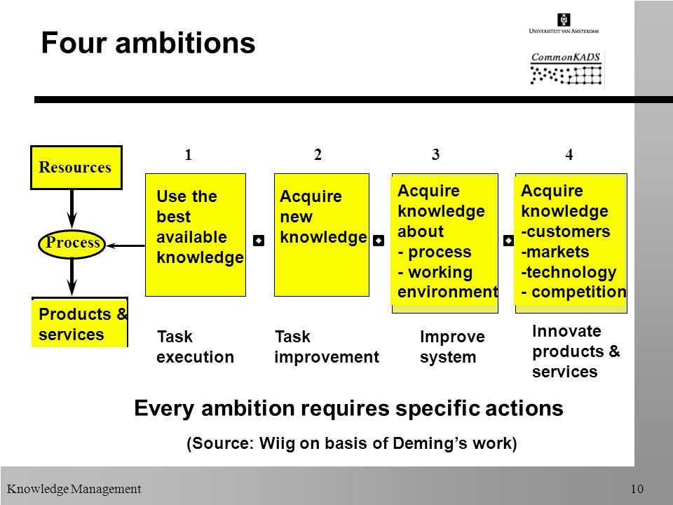 Knowledge Management10 Four ambitions (Source: Wiig on basis of Deming's work) Resources Process Every ambition requires specific actions Products & services Innovate products & services 1234 Task execution Task improvement Improve system Use the best available knowledge Acquire new knowledge Acquire knowledge about - process - working environment Acquire knowledge -customers -markets -technology - competition