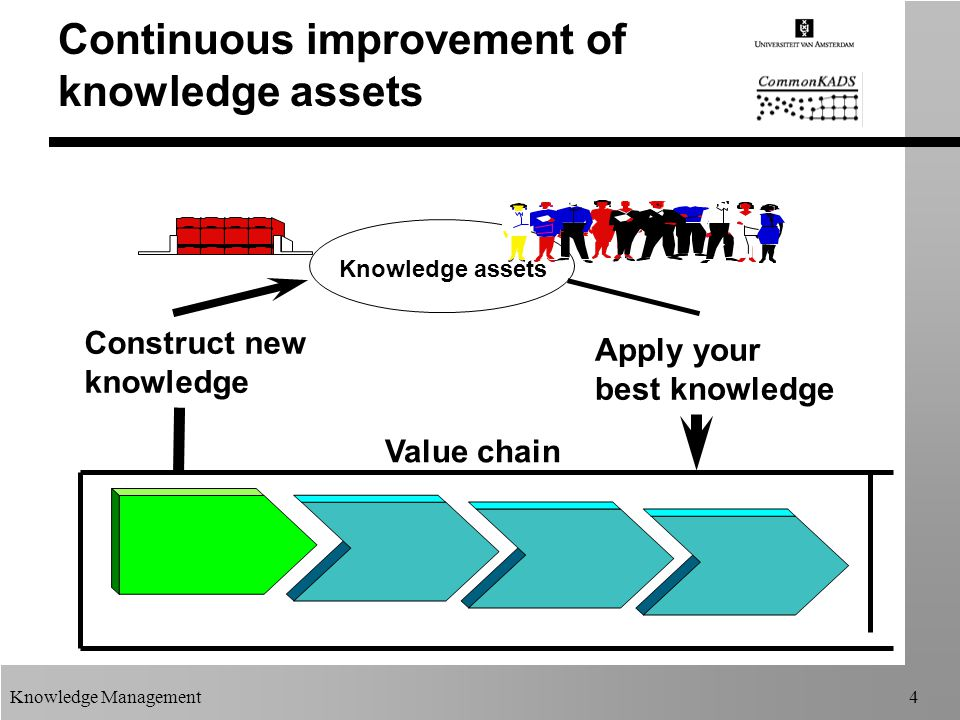 Knowledge Management4 Knowledge assets Apply your best knowledge Construct new knowledge Value chain Continuous improvement of knowledge assets